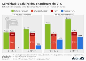Infographie - Le véritable salaire des chauffeurs de VTC