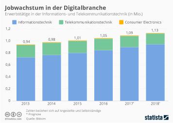 Infografik: Jobwachstum in der Digitalbranche | Statista