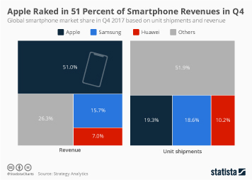 Infographic: Apple Raked in 51 Percent of Smartphone Revenues in Q4 | Statista