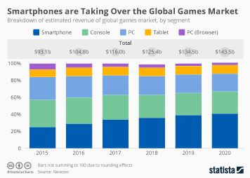 Infographic - Smartphones are Taking Over the Global Games Market