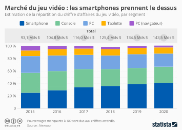 Infographie - Marché du jeu vidéo : les smartphones prennent le dessus