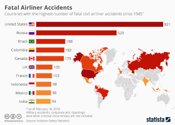 Infographic - Fatal Airliner Accidents