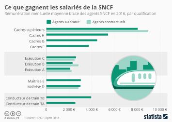 Infographie - Ce que gagnent les salariés de la SNCF