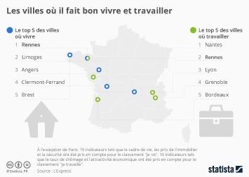 Infographie - Les villes où il fait bon vivre et travailler
