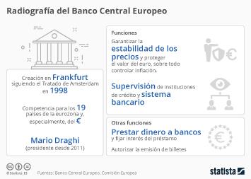 Infografía - Funciones Banco Central Europeo