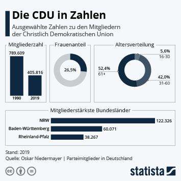 Infografik: Die CDU in Zahlen | Statista