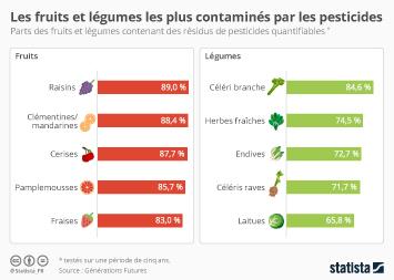 Infographie: Pesticides : Les fruits et légumes les plus contaminés  | Statista