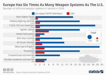 Infographic - Europe Has Six Times As Many Weapon Systems As The U.S.