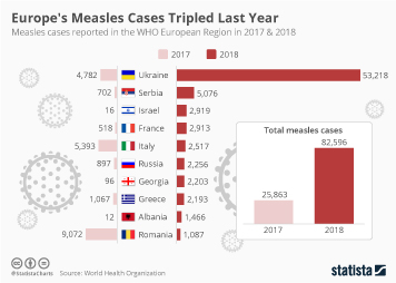Infographic: Europe's Measles Cases Tripled Last Year  | Statista