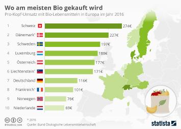 Infografik: Wo am meisten Bio gekauft wird | Statista