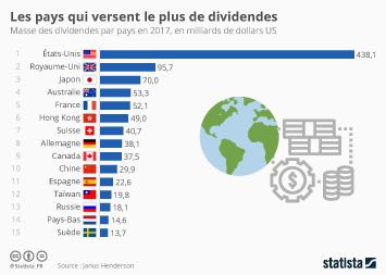 Infographie: Les pays qui versent le plus de dividendes | Statista
