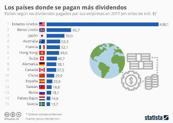 Infografía: Las empresas españolas, entre las que más dividendos pagaron en 2017 | Statista