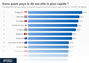 Infographie - Dans quels pays la 4G est-elle la plus rapide ?