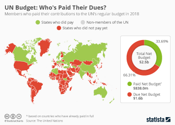 Infographic - UN Budget: Who's Paid Their Dues?