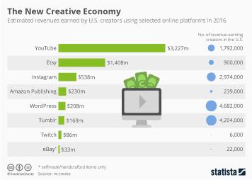Infographic - The New Creative Economy