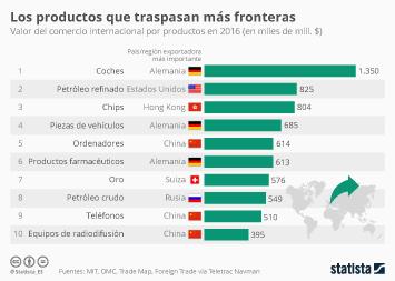 Infografía - ¿Con qué productos se comercia más internacionalmente?
