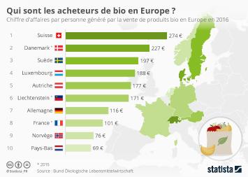 Infographie - Qui sont les acheteurs de bio en Europe ?