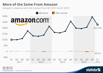 Infographic: More of the Same From Amazon | Statista