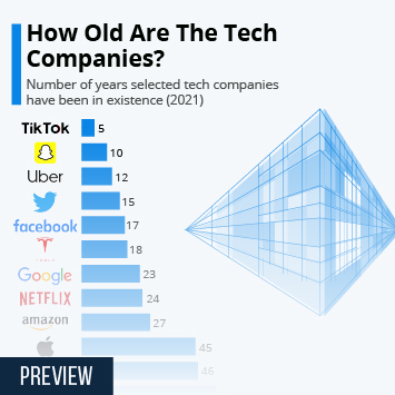 Infographic - How Old Are Your Favorite Tech Companies?
