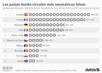 Infografía - Los países donde circulan más neumáticos falsos