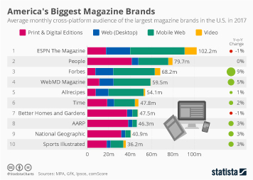 America's Biggest Magazine Brands