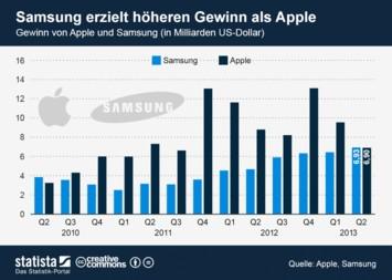 Infografik: Samsung erzielt höheren Gewinn als Apple | Statista