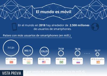 Infografía: Mobile World Congress: de lo que se hablará en esta edición | Statista