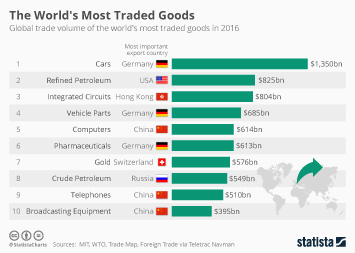 Infographic: The World's Most Traded Goods  | Statista
