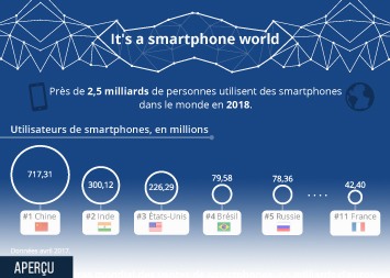 Infographie - It's a smartphone world