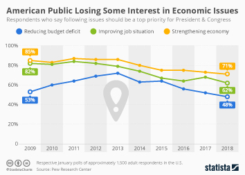 Infographic - American Public Losing Some Interest in Economic Issues