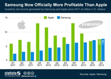 Infographic: Samsung Now Officially More Profitable Than Apple | Statista
