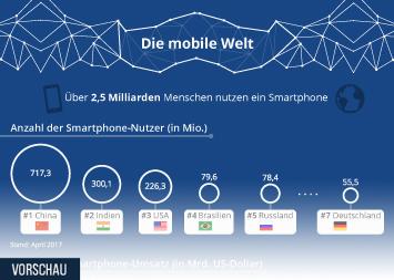 Infografik - Die Mobile Welt