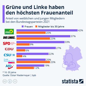 Infografik: So (un)weiblich ist die deutsche Politik | Statista