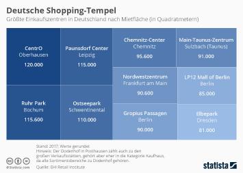 Infografik - Deutsche Shopping-Tempel