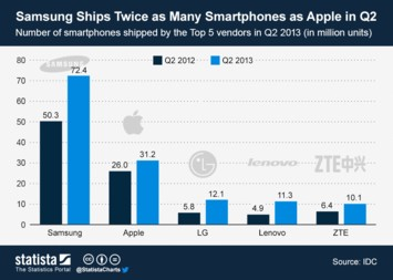 Infographic: Samsung Ships Twice as Many Smartphones as Apple in Q2   Statista