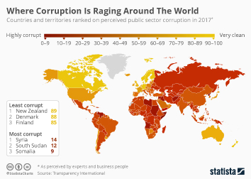 Infographic: Where Corruption Is Raging Around The World  | Statista