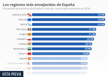 Infografía - Hasta un cuarto de la población de algunas regiones de España pertenece a la tercera edad