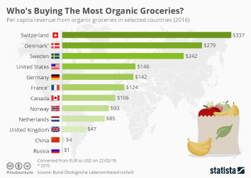 Organic farming  Infographic - Who's Buying The Most Organic Groceries?