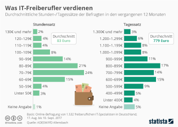 Infografik - Was IT-Freiberufler verdienen