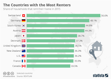 Infographic - The Countries with the Most Renters