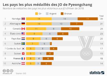 Infographie - Les pays les plus médaillés des JO de Pyeongchang