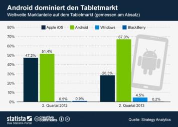 Infografik: Android dominiert den Tabletmarkt | Statista