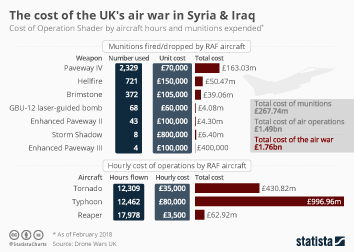 Infographic - The cost of the UK's air war in Syria & Iraq