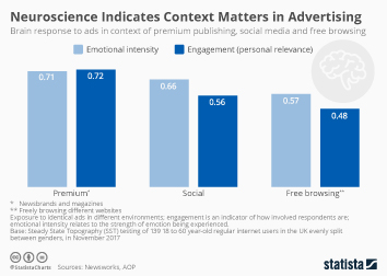 Infographic: Magazine and Outdoor Are Most Popular Ad Channels | Statista