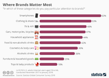 Infographic: Where Brands Matter Most | Statista