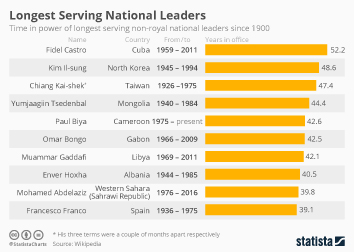 Infographic - Longest serving non-royal national leaders since 1900