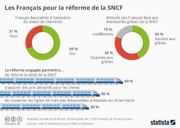 Infographie - Les Français pour la réforme de la SNCF