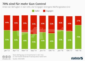 Infografik: 70% sind für mehr Gun Control | Statista