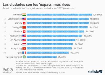 Infografía: Los países donde los expatriados tienen un mejor sueldo | Statista