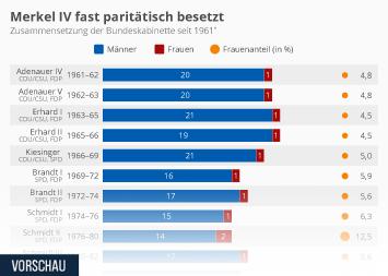 Infografik: Merkel IV fast paritätisch besetzt | Statista